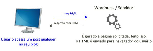 exemplo de requisição feita ao wordpress