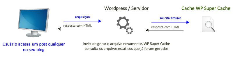 exemplo de requisição com WP super cache habilitado