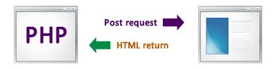 exemplo de Requisição POST com retorno em HTML